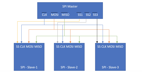 Blog_IoT_diagram_Satish