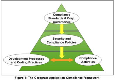 Blog_compliance framework
