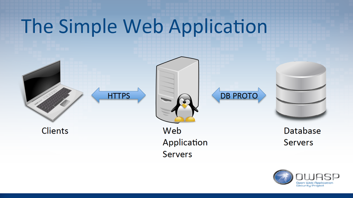 The Simple Web Application