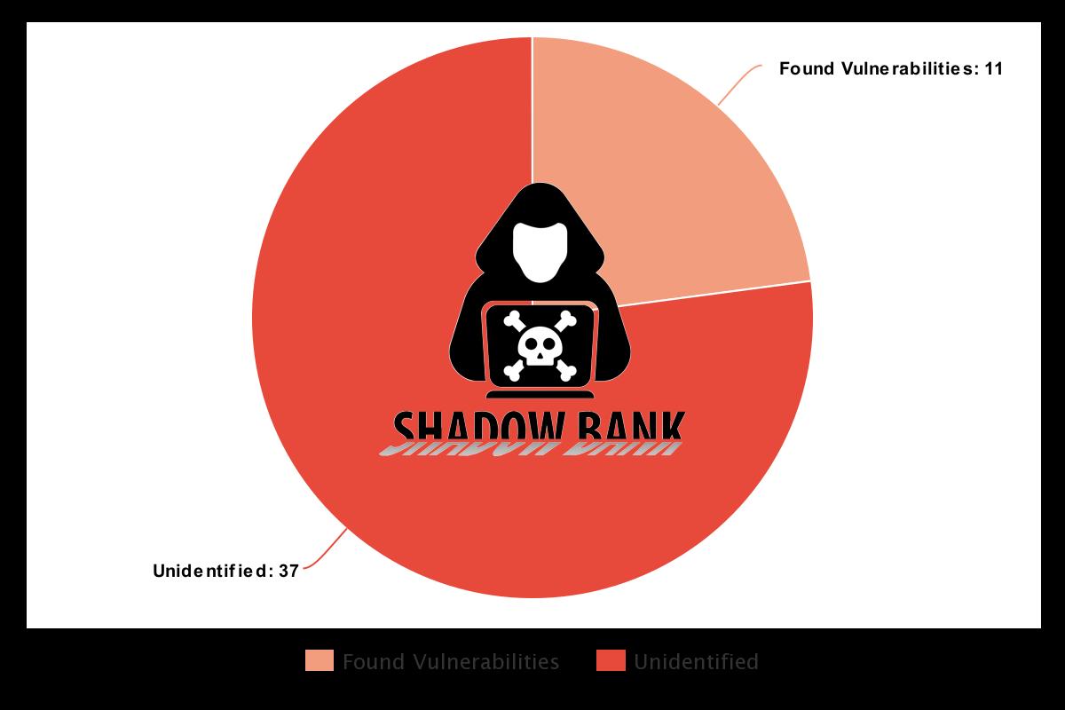 shadowbank_scanner_blog_graph2